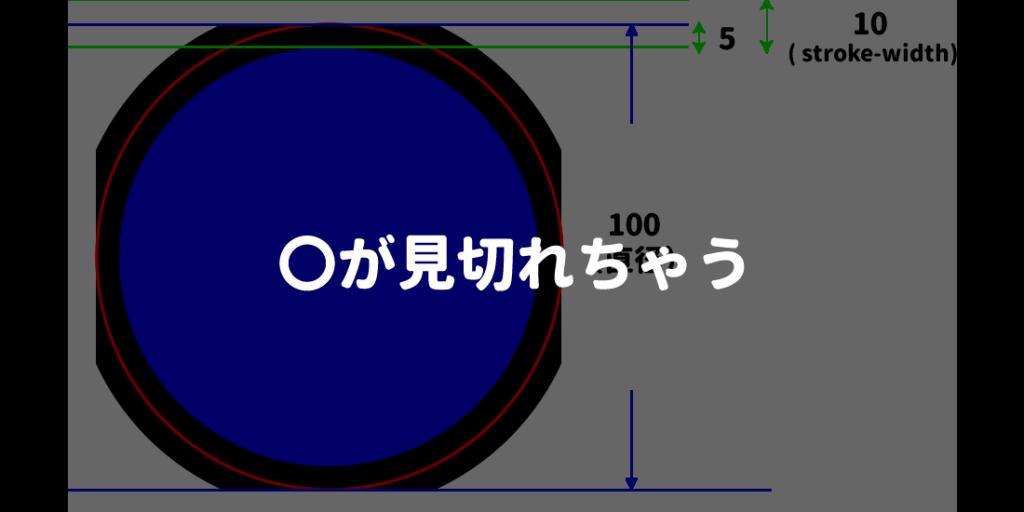 SVGのcircleがstrokeによって見切れなくする方法(stroke-widthを増やすと見切れちゃう)